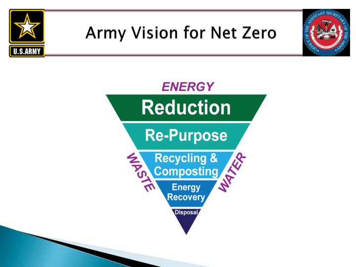 Army Vision for Net Zero