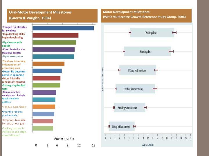 Motor Development Milestones