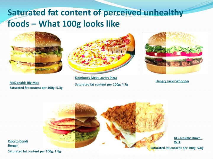 Saturated fat content of
