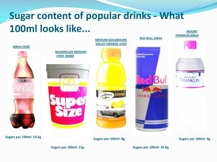 Sugar content of popular drinks what 100ml looks like