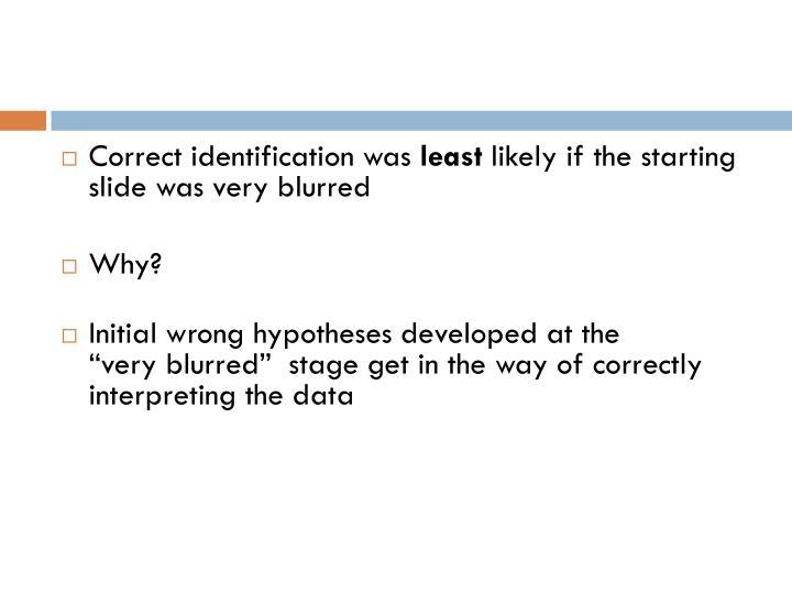 Correct identification was
