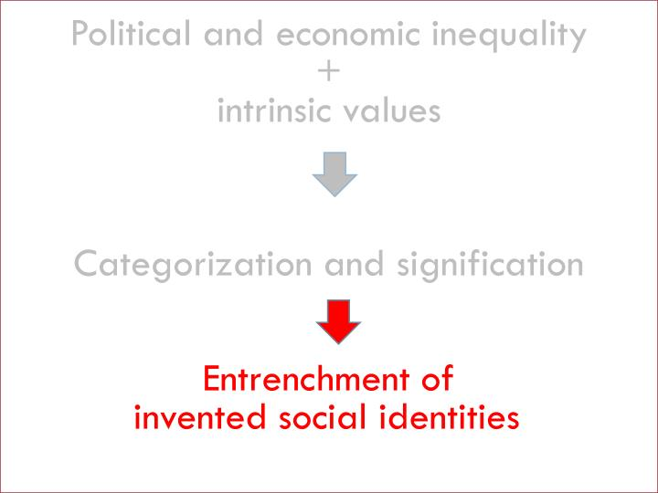 Political and economic inequality