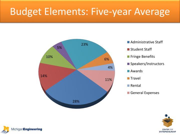 Budget Elements: Five-year Average