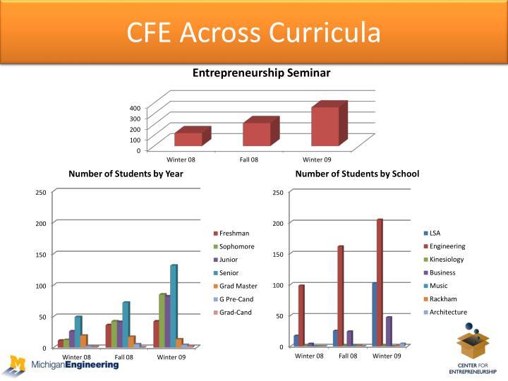 CFE Across Curricula