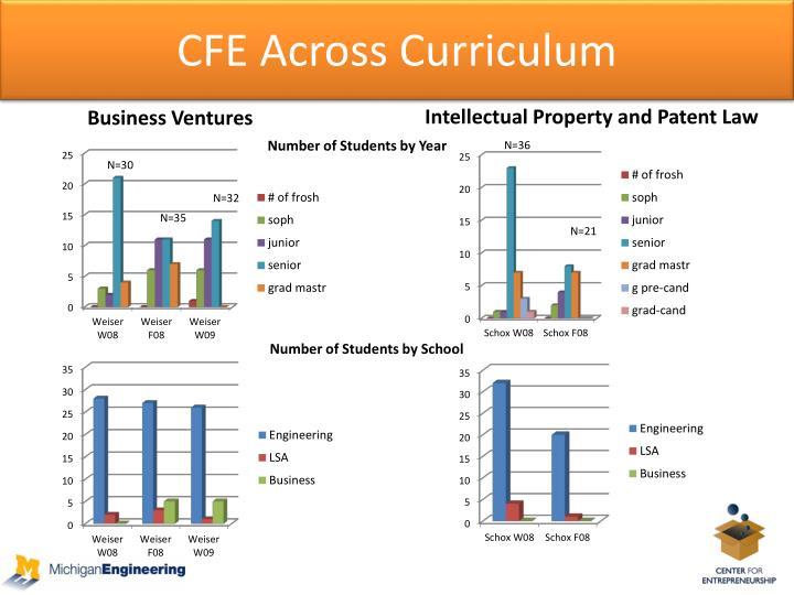 CFE Across Curriculum