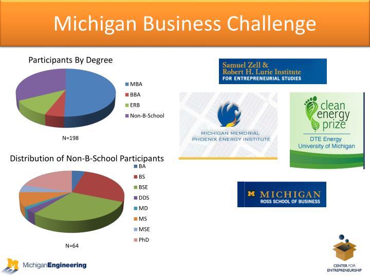 Michigan Business Challenge