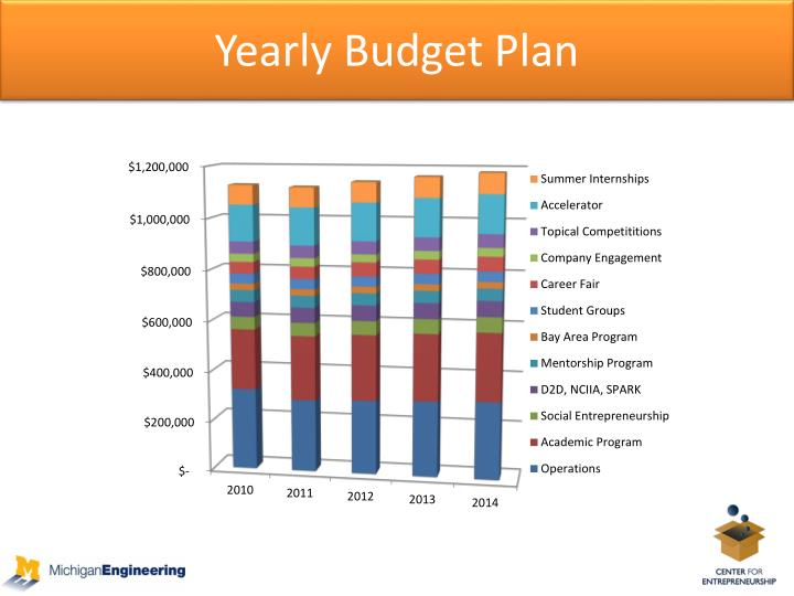 Yearly Budget Plan