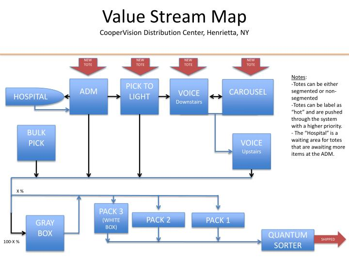 Ppt value stream map coopervision distribution center for Value stream map template powerpoint