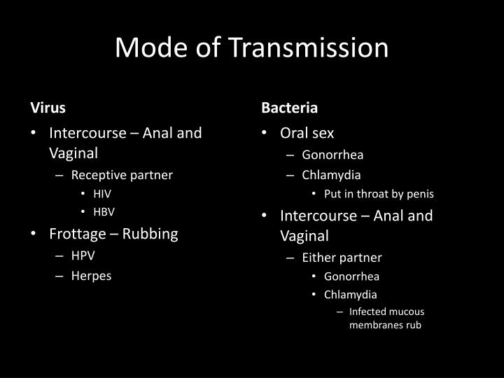 Mode of Transmission