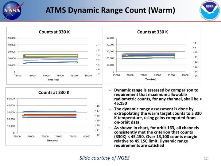 ATMS Dynamic Range Count (Warm)