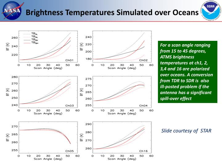 Brightness Temperatures Simulated over Oceans