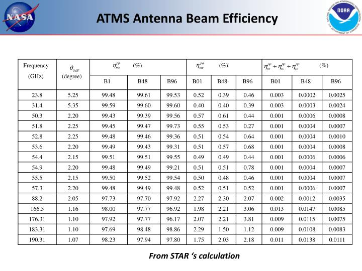 ATMS Antenna Beam Efficiency