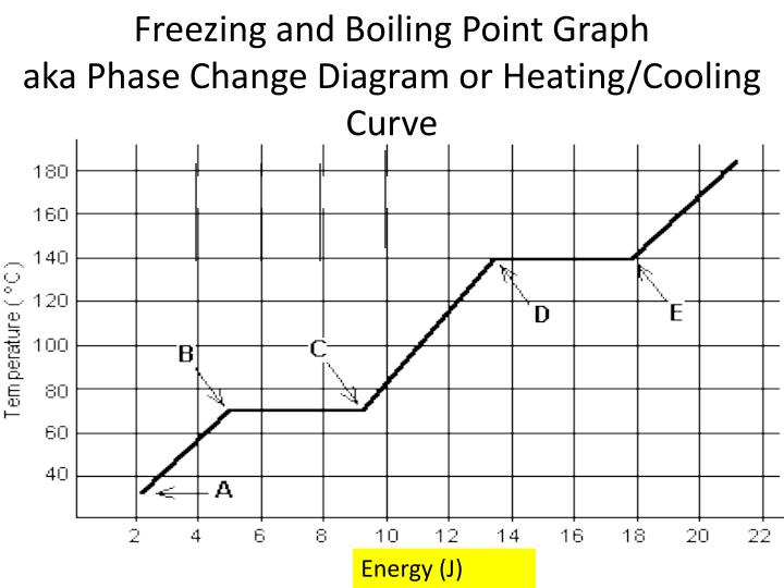 Ppt Freezing And Boiling Point Graph Aka Phase Change Diagram Or