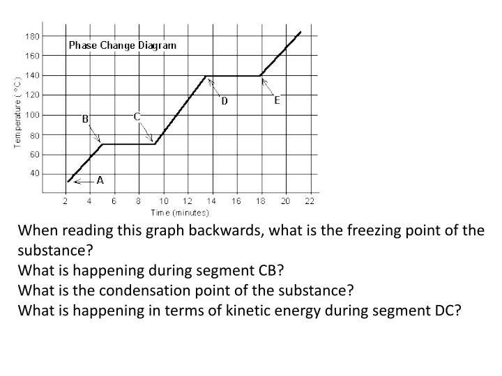 PPT - Freezing and Boiling Point Graph aka Phase Change ...