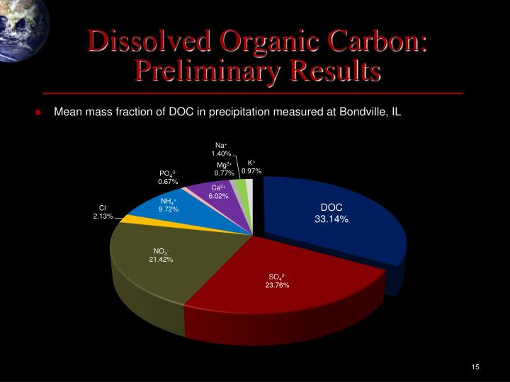 Dissolved Organic Carbon: