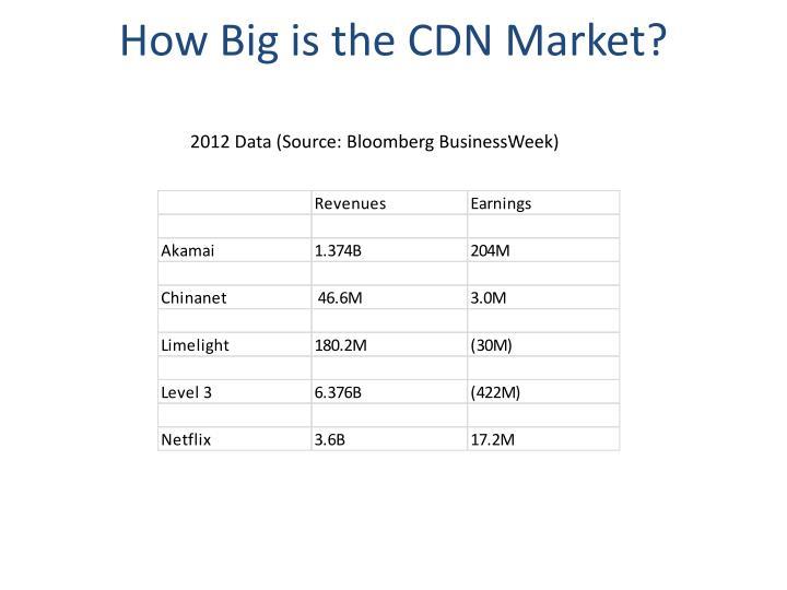 How Big is the CDN Market?