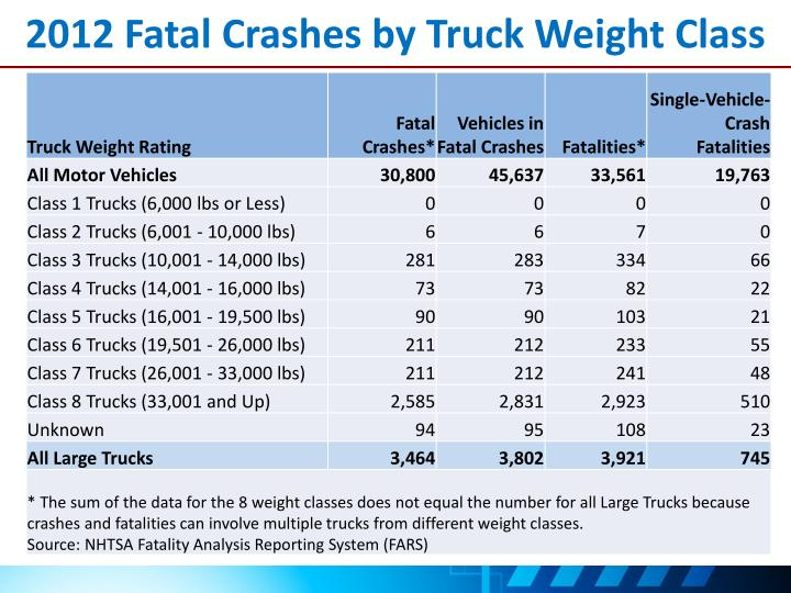 2012 fatal crashes by truck weight class