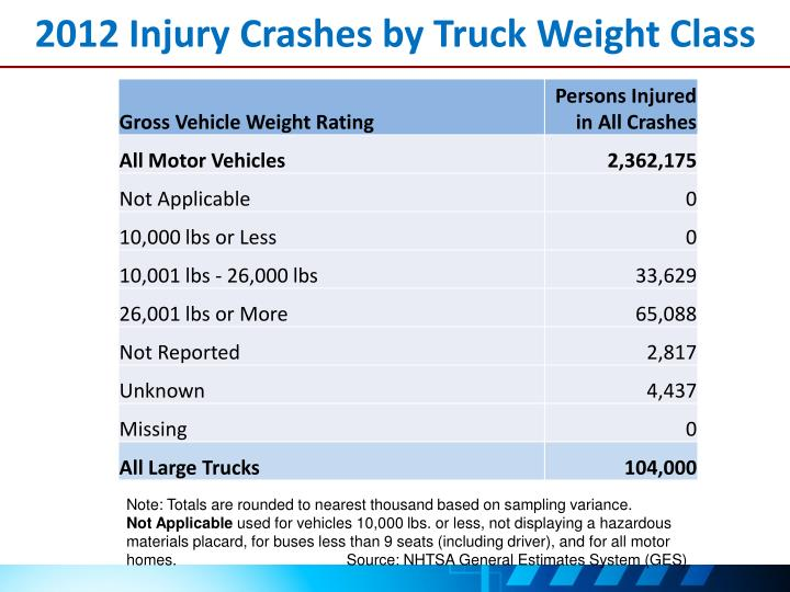 2012 Injury Crashes by Truck Weight Class