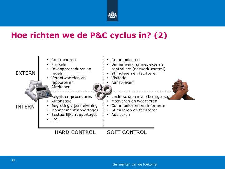 Hoe richten we de P&C cyclus in?