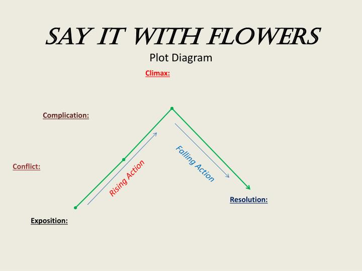 Ppt say it with flowers plot diagram powerpoint presentation id say it with flowers plot diagram ccuart Images