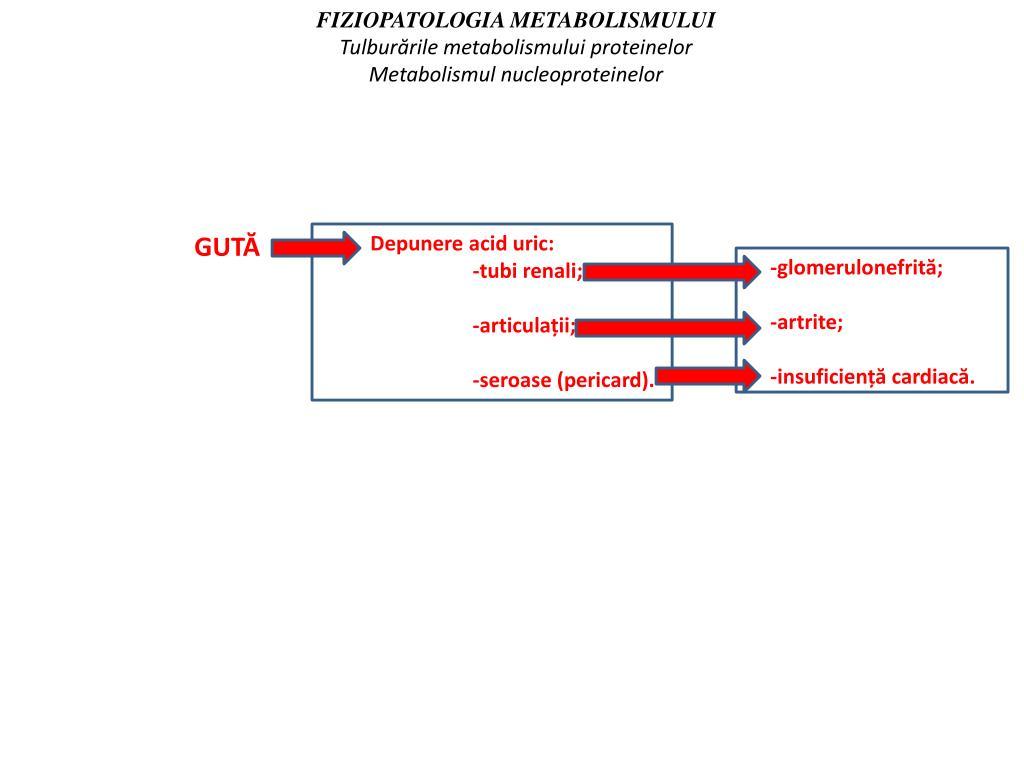 articulații glomerulonefrită