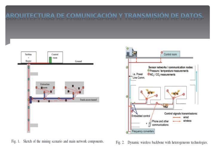 ARQUITECTURA DE COMUNICACIÓN Y TRANSMISIÓN DE DATOS.