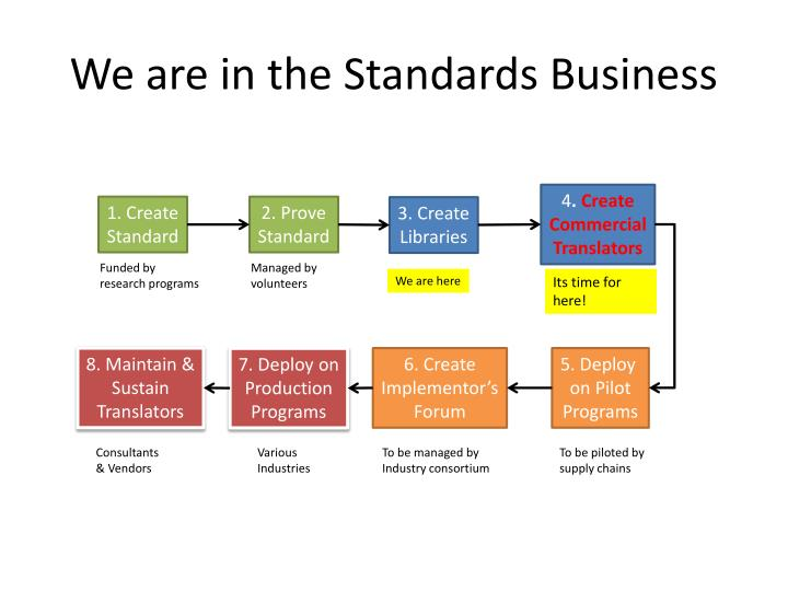 we are in the standards business n.
