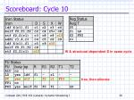 scoreboard cycle 10