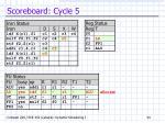 scoreboard cycle 5