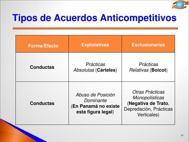 Tipos de Acuerdos Anticompetitivos