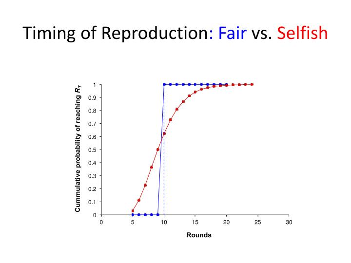 Timing of Reproduction
