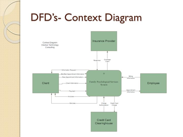 DFD's- Context Diagram