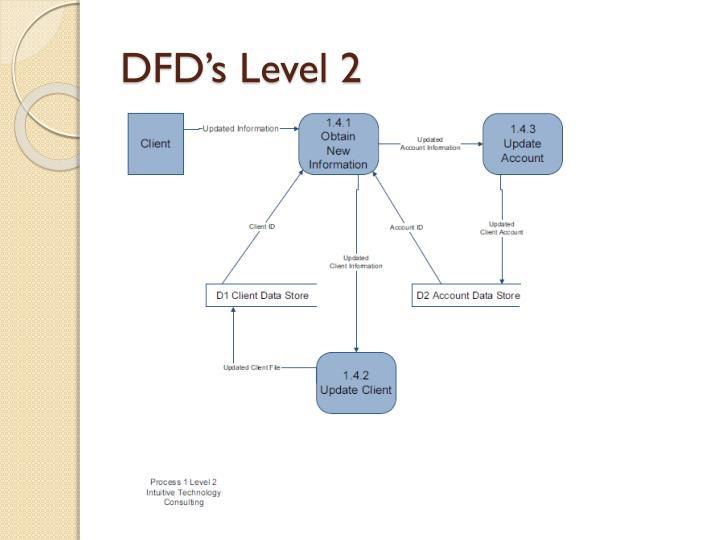 DFD's Level 2