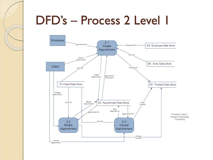 DFD's – Process 2 Level 1