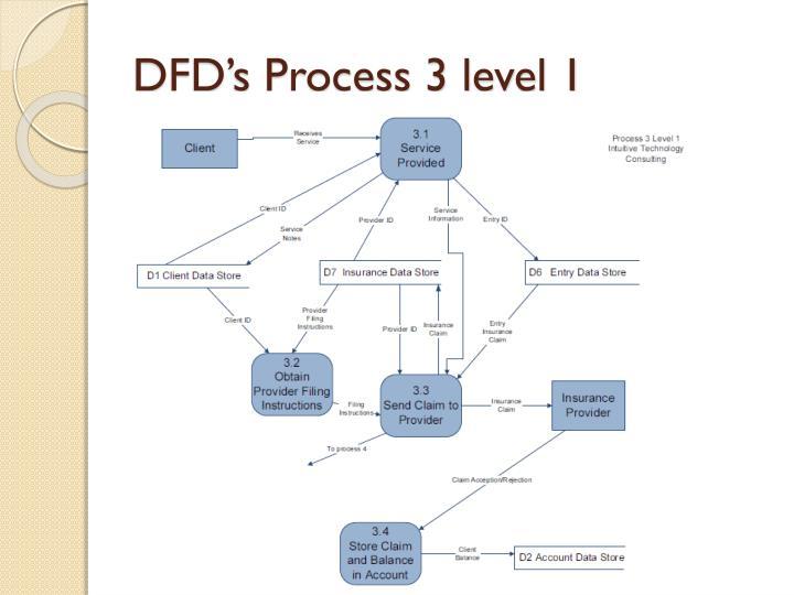 DFD's Process 3 level 1