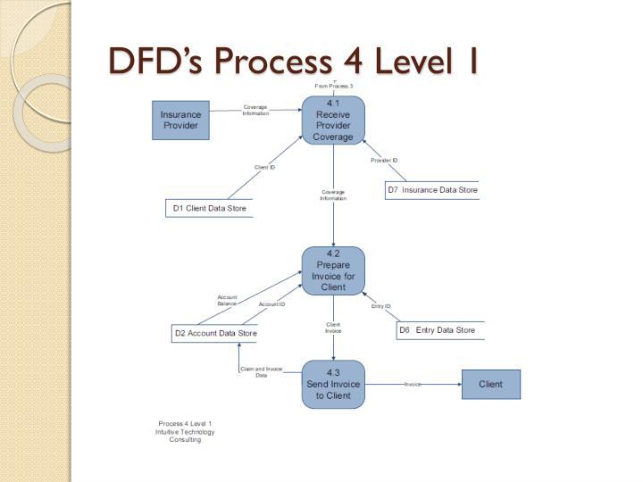 DFD's Process 4 Level 1