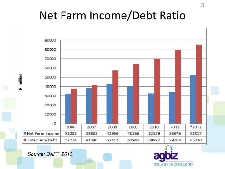 Net farm income debt ratio