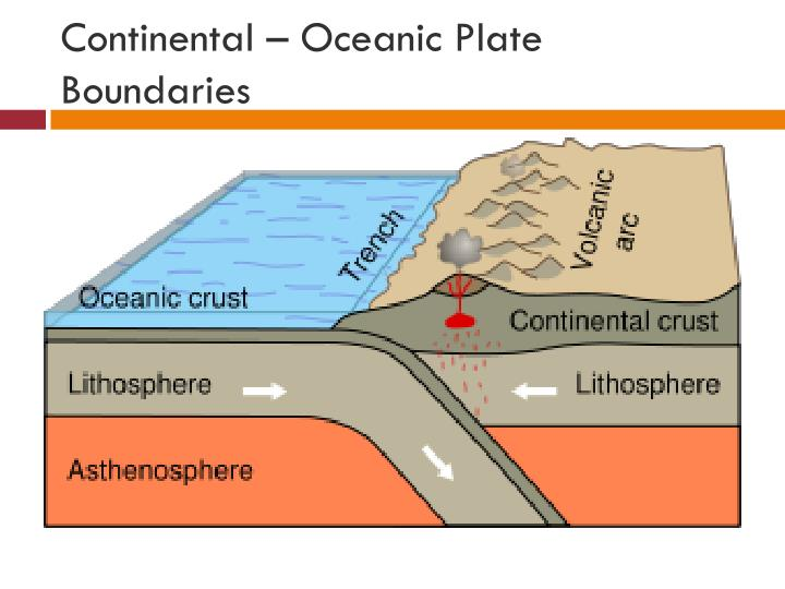 Continental – Oceanic Plate Boundaries
