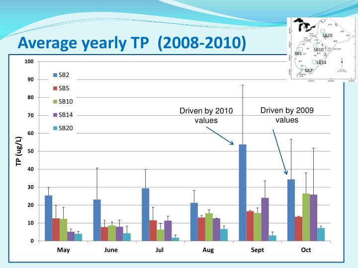 Average yearly TP  (2008-2010)