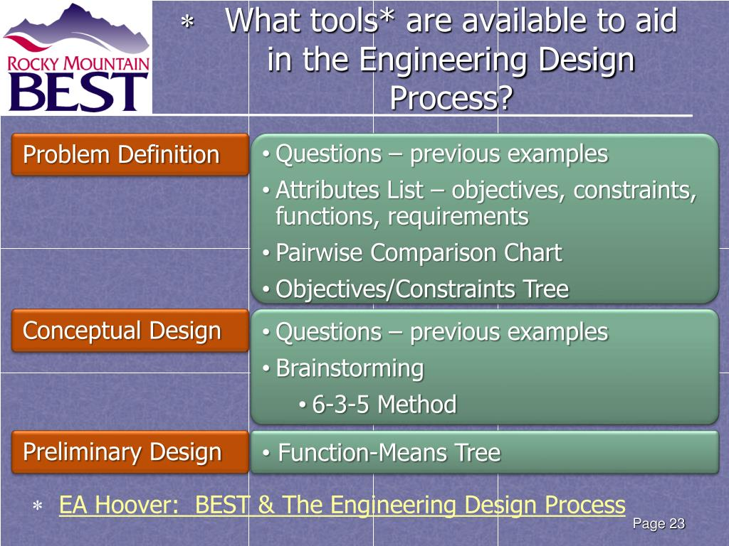 Ppt The Engineering Design Process Powerpoint Presentation Free Download Id 2162258