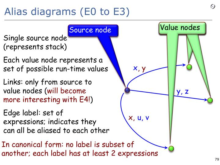 Alias diagrams (E0 to E3)