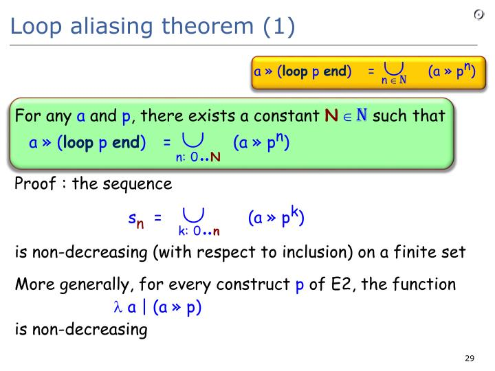Loop aliasing theorem (1)