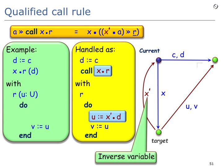 Qualified call rule