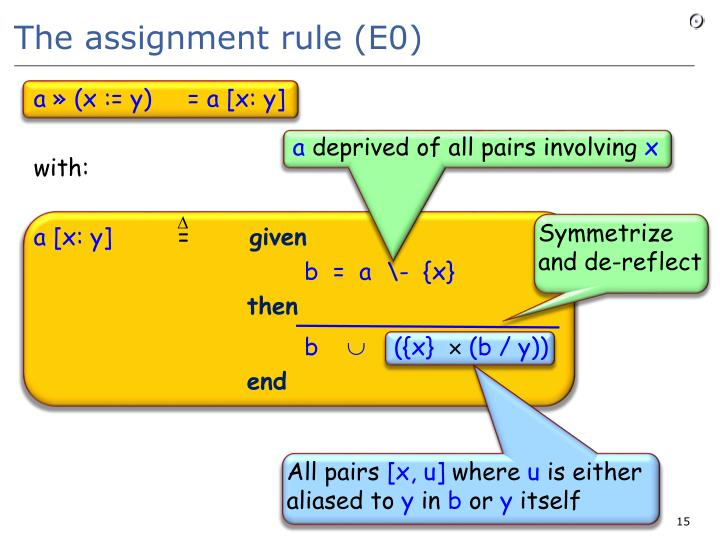 The assignment rule (E0)