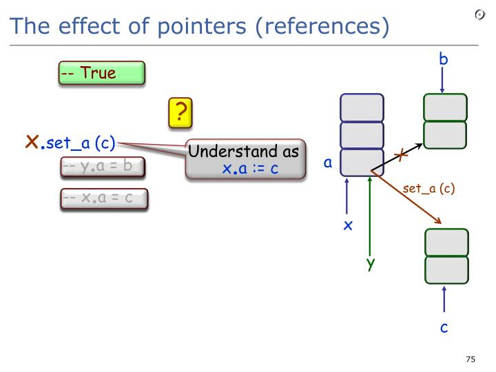 The effect of pointers (references)