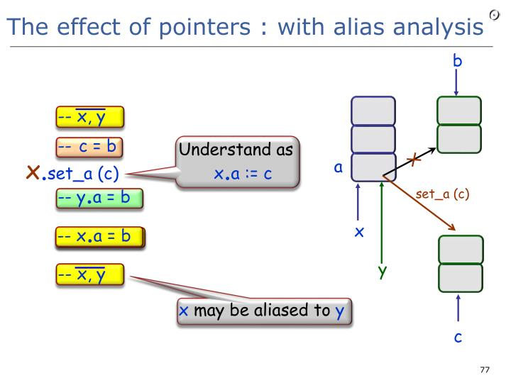 The effect of pointers : with alias analysis