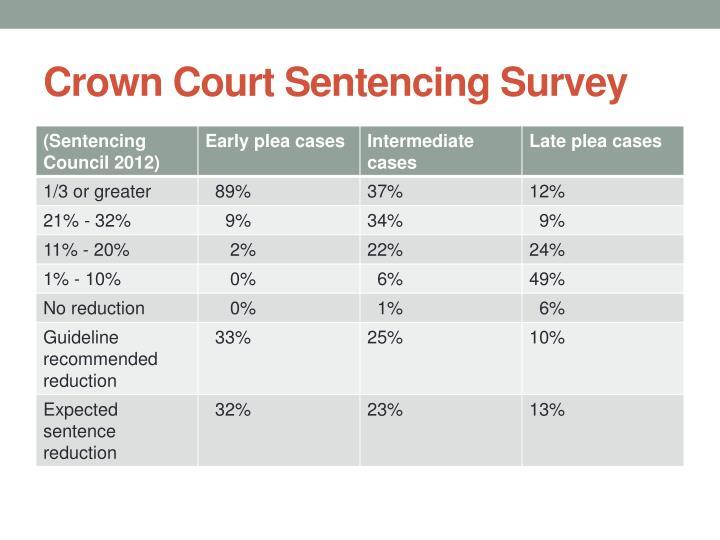 Crown Court Sentencing Survey