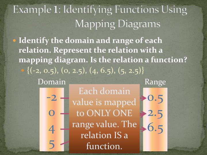 Ppt 46 Formalizing Relations And Functions Powerpoint
