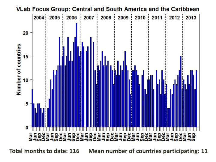 Total months to date: 116      Mean number of countries participating: 11