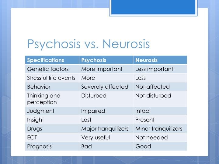 Ppt Neurotic Disorders Powerpoint Presentation Id2163103